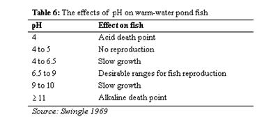 Aquaculture and aquafarming with fish and shrimp farming.